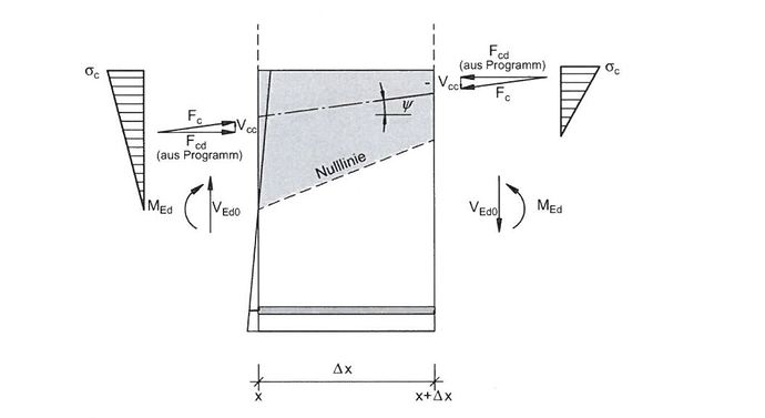 Druckbogenmodell